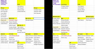 Usmnt Depth Chart On Yesterdays Totalsoccershow Taytay And Bobby Warshaw