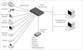 iolan sts iolan sts device server terminal server console server