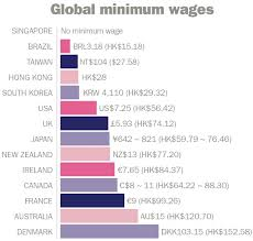 Global Minimum Wage Chart How Much Should The Minimum Wage In Singapore Be The