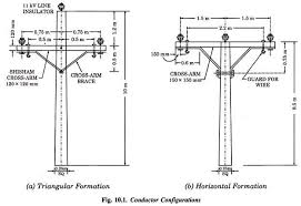 Electrical Clearance Chart Mechanical Design Of Transmission Lines Electrical Engineering