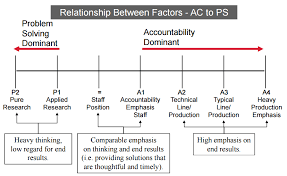 Hay Guide Chart Point System Hay Job Evaluation Methodology The Short Profile People