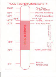 Roast Beef Temperature Chart Pin By Rick Korn On Recipes To Cook In 2019 Food