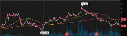 Is This The Best Pot Stock To Buy Right Now Potstocks Com