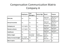 Compensation Plan Template Package Executive Incentive