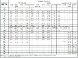 Rtj Gasket Size Chart Related Keywords Suggestions Rtj