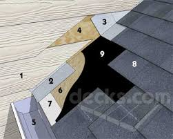 installing building a porch roof
