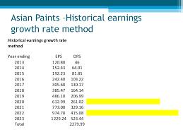 Asian Paints Share Price Asian Paints Asianpaint Forecast