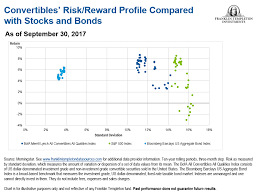 Keeping One's Options Open: The Case For Convertible Securities | Seeking  Alpha