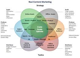 Content Marketing Strategy Content Marketing Success And Failure Determining Factors