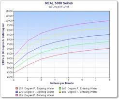 Real Heat 5000ss 10 000 Btu Marine Hydronic Defroster Heater