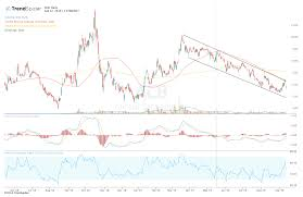 Acb Chart Aurora Cannabis Earnings Miss Sends Shares To Retest Lows