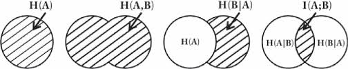 Mutual Information Venn Diagram Figure 4 From Automatic Registration Of Multisensor Images Using An
