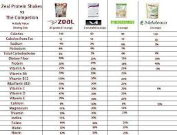 Protein Content Comparison Chart Zeal Wellness Getting