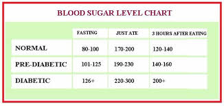 25 Printable Blood Sugar Charts Normal High Low