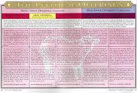 The Levitical Offerings Chart J B Nicholson Jr 8148
