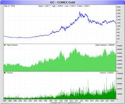 The Next Market Crash Will Not Pull Gold Prices Down