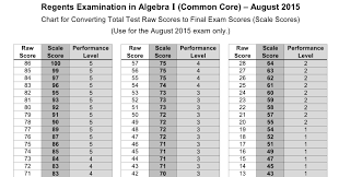 Metric To Customary Unit Conversion Chart Common Core