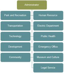 City Organizational Charts Lots Of City Organization Chart