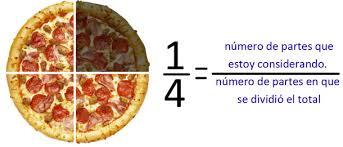 Resultado de imagen de fracciones con pizzas