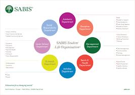 Student Life Org Chart Sabis Student Life Organization Isf International School