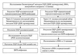 Об утверждении Правил медицинского обследования на наличие ВИЧ  биоматериалом для исследования методом ПЦР для выявления провирусной ДНК является цельная кровь для выявления РНК плазма