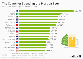 Sales Tax By State 2019 Chart Chart The Countries Spending The Most On Beer Statista