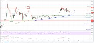 Xrp Usd Price Chart Ripple Price Analysis Xrp Usd Remains Primed For Gains