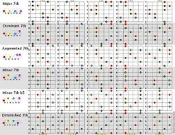Seventh Chords Chart Lots Of Nicely Color Coded Chord Charts This Is A Seventh