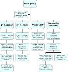 First Aid Procedure Flow Chart Emergency Management Flow Chart Emergency Response Flow