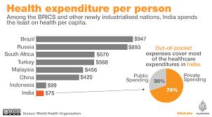 Medical Tourism Cost Comparison Chart Indias Healthcare Private Vs Public Sector India Al