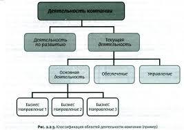 Контрольная работа по дисциплине Моделирование бизнес процессов  8 Представить классификацию областей деятельности компании организации 9