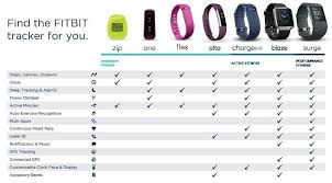 Fitbit Chart Fitbit Comparrison Chart Find The Perfect Fitbit For You