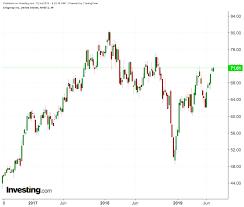 Citigroup And Jpmorgan Chase 2 Banking Stocks To Watch Next