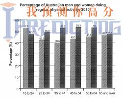 the bar chart below shows the percentage of n men and  essay topics the bar chart below shows the percentage of n men and women in different age groups who did regular physical activity in 2010