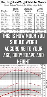 This Is How Much You Should Weigh According To Your Age
