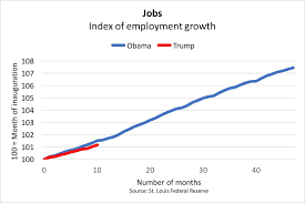 Economy Obama Vs Trump Chart Trumps Economy Looks Just Like Obamas Except For One