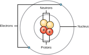 Diagram Of An Atom The Structure Of The Atom Boundless Chemistry