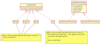 or pattern uml diagram of the o pattern example car elements