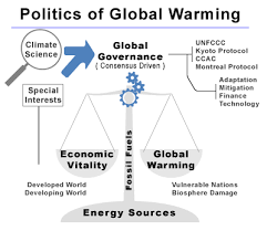 a pictogram of the cur relationships of diffe elements in the politics of global warming