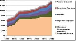 Реферат Мировой рынок нефти net clip image006