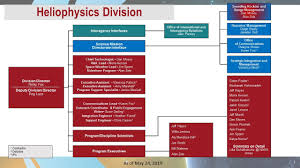 Heliophysics Organization Charts Science Mission Directorate
