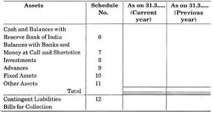 essay balance sheet of a bank banking form of balance sheet form of balance sheet