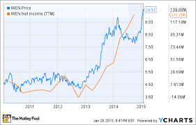 Wendy S Stock Chart Why Wendys Co Is Flying While Mcdonalds Corporation Is