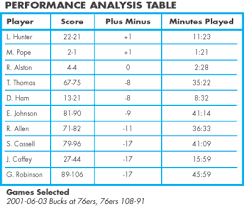Basketball Score Chart More Ways Plus Minus Ratings Can Help You Evaluate Players