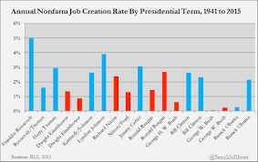 Republican Presidents Flunk The Economy 11 Reasons Why