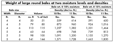 Round Bale Weight Chart Weve Got A Bale Weight Problem Hay And Forage Magazine