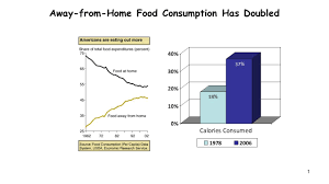 Away From Home Food Consumption Has Doubled Nutrition Tips