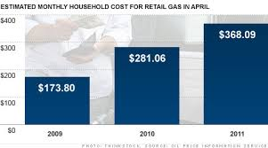 Gas Prices Per Year Chart Gas Prices Eat Up 368 A Month Of Your Income May 5 2011