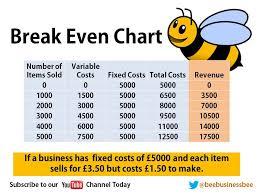 Break Even Worksheet