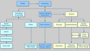 Corn Dry Down Chart 7 3b How Corn Is Processed To Make Ethanol Egee 439